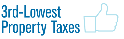 Louisiana has the 3rd-lowest property taxes